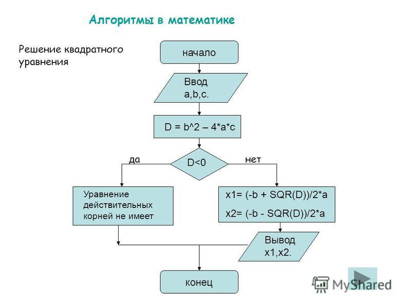 Алгоритмы в математике начало Ввод а,b,с. D = b^2 – 4*a*c D<0 Вывод x1,x2. конец Уравнение действительных корней не имеет x1= (-b + SQR(D))/2*a x2= (-b - SQR(D))/2*a Решение квадратного уравнения да-нет