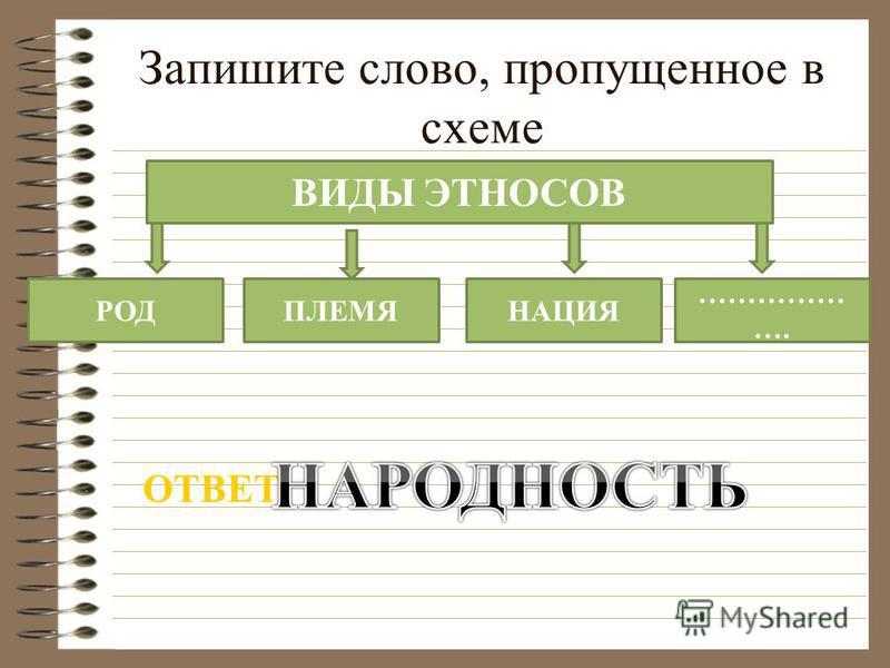 Запишите слово, пропущенное в схеме ВИДЫ ЭТНОСОВ РОДПЛЕМЯНАЦИЯ …………… …. ОТВЕТ: