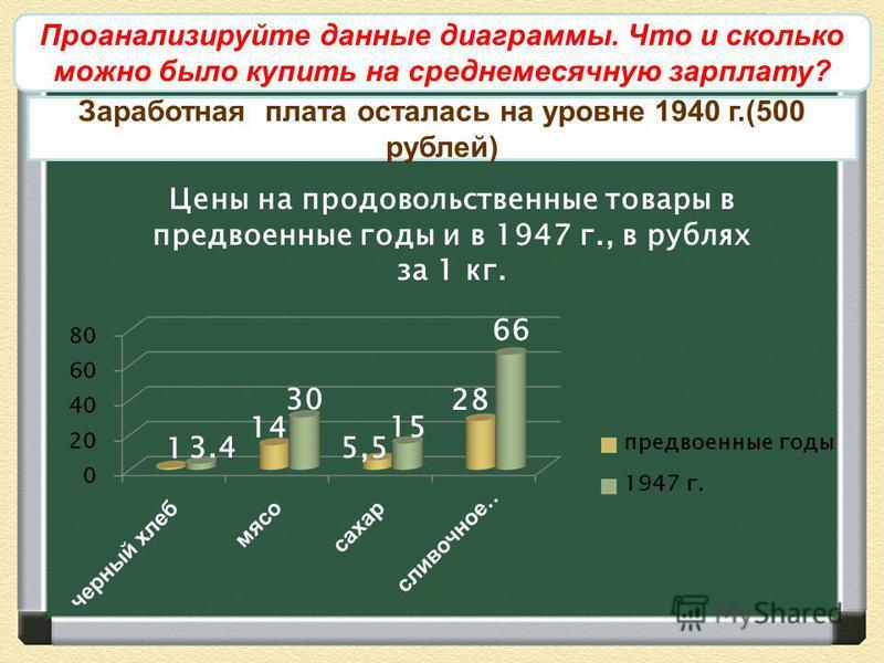 Развитие промышленности Заработная плата осталась на уровне 1940 г.(500 рублей) Цены на продовольственные товары в предвоенные годы и в 1947 г., в рублях за 1 кг. 3.4 30 5,5 15 28 66 14 1 Проанализируйте данные диаграммы. Что и сколько можно было куп