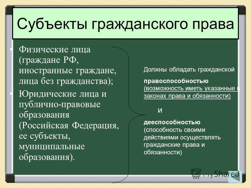 Субъекты гражданского права Физические лица (граждане РФ, иностранные граждане, лица без гражданства); Юридические лица и публично-правовые образования (Российская Федерация, ее субъекты, муниципальные образования). Должны обладать гражданской правос
