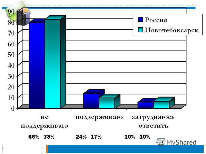 66% 73% 24% 17% 10% 10%
