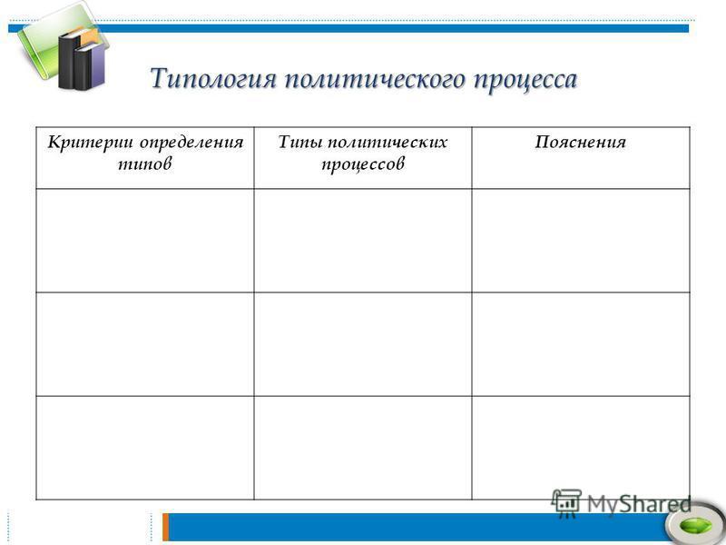 Типология политического процесса Критерии определения типов Типы политических процессов Пояснения