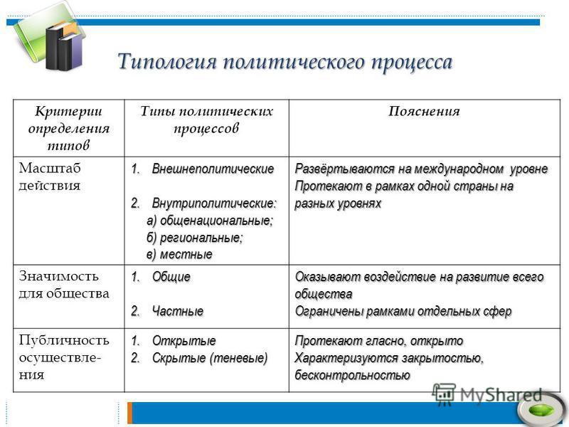 Типология политического процесса Критерии определения типов Типы политических процессов Пояснения Масштаб действия 1. Внешнеполитические 2.Внутриполитические: а) общенациональные; а) общенациональные; б) региональные; б) региональные; в) местные в) м