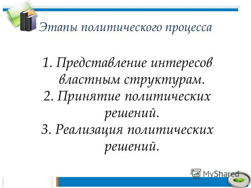 Этапы политического процесса 1. Представление интересов властным структурам. 2. Принятие политических решений. 3. Реализация политических решений.