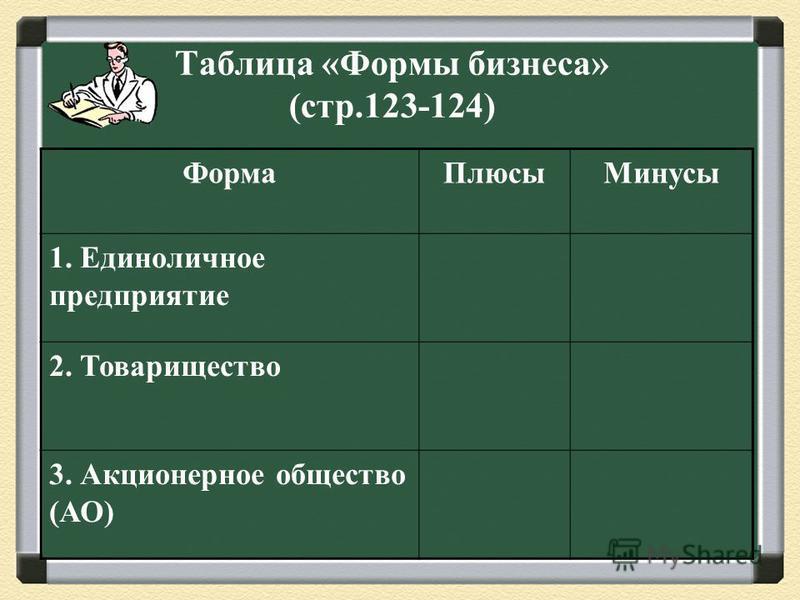 Таблица «Формы бизнеса» (стр.123-124) Форма Плюсы Минусы 1. Единоличное предприятие 2. Товарищество 3. Акционерное общество (АО)