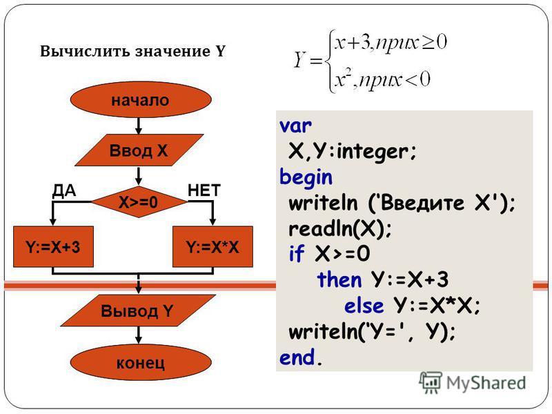Вычислить значение Y var X,Y:integer; begin writeln (Введите X'); readln(X); if X>=0 then Y:=X+3 else Y:=X*X; writeln(Y=', Y); end. Начало Конец Y:=X*X ДАНЕТ начало конец Ввод X Вывод Y X>=0 Y:=X+3