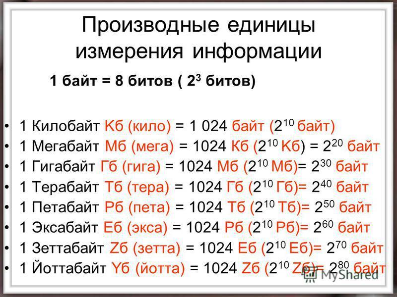 Производные единицы измерения информации 1 Килобайт Kб (кило) = 1 024 байт (2 10 байт) 1 Мегабайт Mб (мега) = 1024 Кб (2 10 Kб) = 2 20 байт 1 Гигабайт Гб (гига) = 1024 Мб (2 10 Mб)= 2 30 байт 1 Терабайт Tб (тира) = 1024 Гб (2 10 Гб)= 2 40 байт 1 Пета