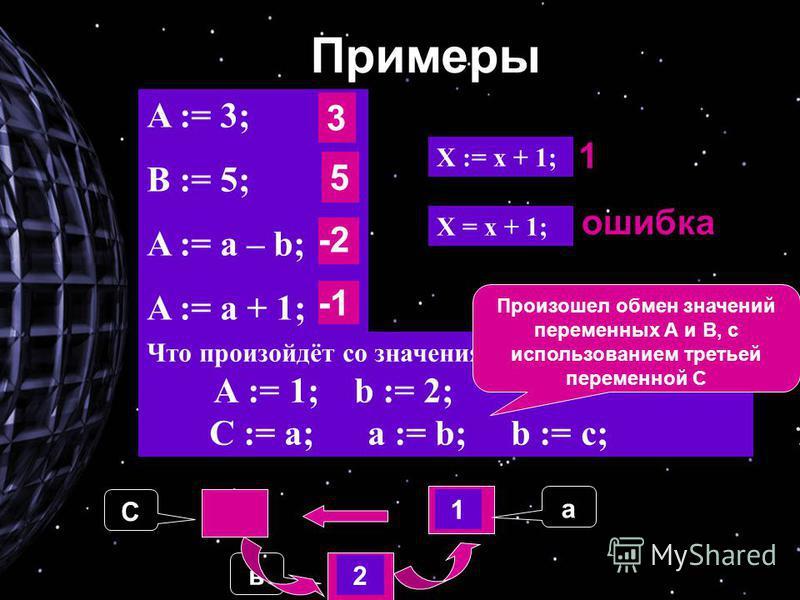 A := 3; B := 5; A := a – b; A := a + 1; Что произойдёт со значениями переменных? А := 1; b := 2; C := a; a := b; b := c; X = x + 1;X = x + 1; X := x + 1; Примеры 3 5 -2 1 ошибка Сав 1 2 Произошел обмен значений переменных А и B, c использованием трет