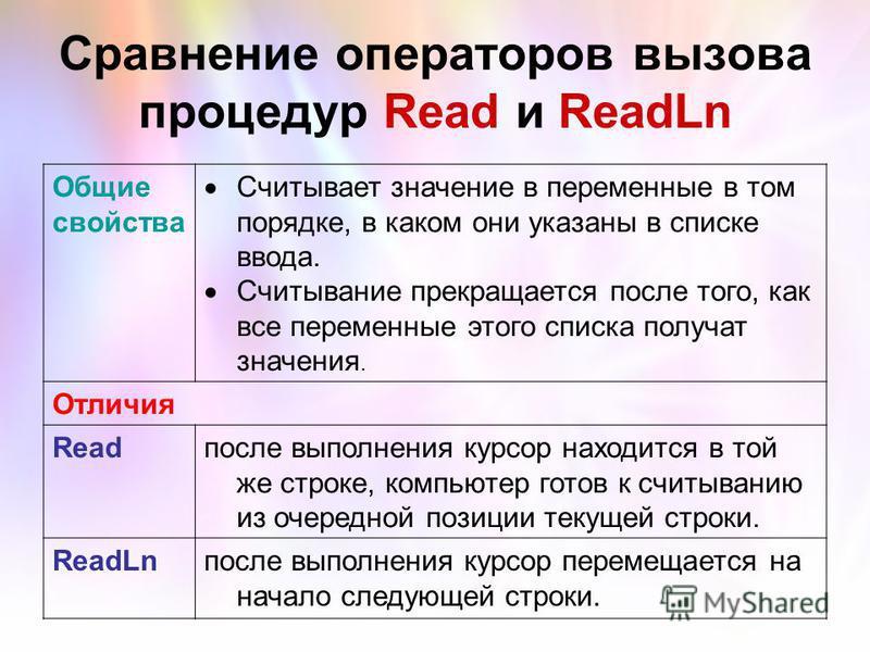 Сравнение операторов вызова процедур Read и ReadLn Общие свойства Считывает значение в переменные в том порядке, в каком они указаны в списке ввода. Считывание прекращается после того, как все переменные этого списка получат значения. Отличия Readпос