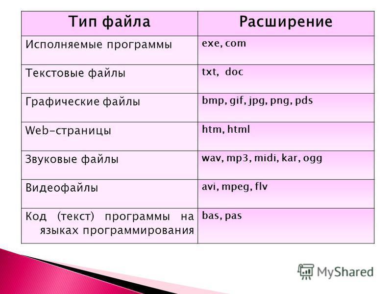 Тип файла Расширение Исполняемые программы exe, com Текстовые файлы txt, doc Графические файлы bmp, gif, jpg, png, pds Web-страницы htm, html Звуковые файлы wav, mp3, midi, kar, ogg Видеофайлы avi, mpeg, flv Код (текст) программы на языках программир