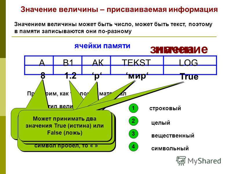 Значение величины – присваиваемая информация Значением величины может быть число, может быть текст, поэтому в памяти записываются они по-разному ячейки памяти имена значение АВ1АКTEKST 81.2 мир Проверим, как ты понял материал Укажи тип величины 589 1