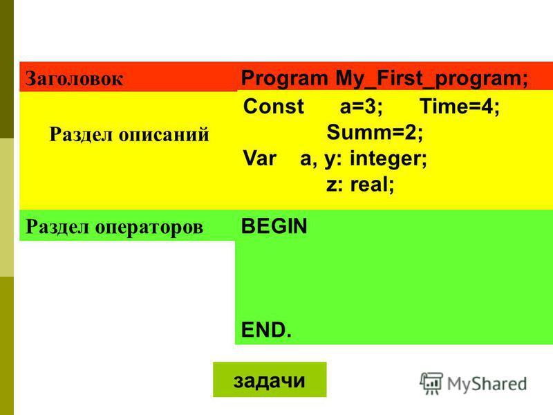 Program My_First_program; Заголовок Раздел описаний Раздел операторов Const a=3; Time=4; Summ=2; Var a, y: integer; z: real; BEGIN END. задачи