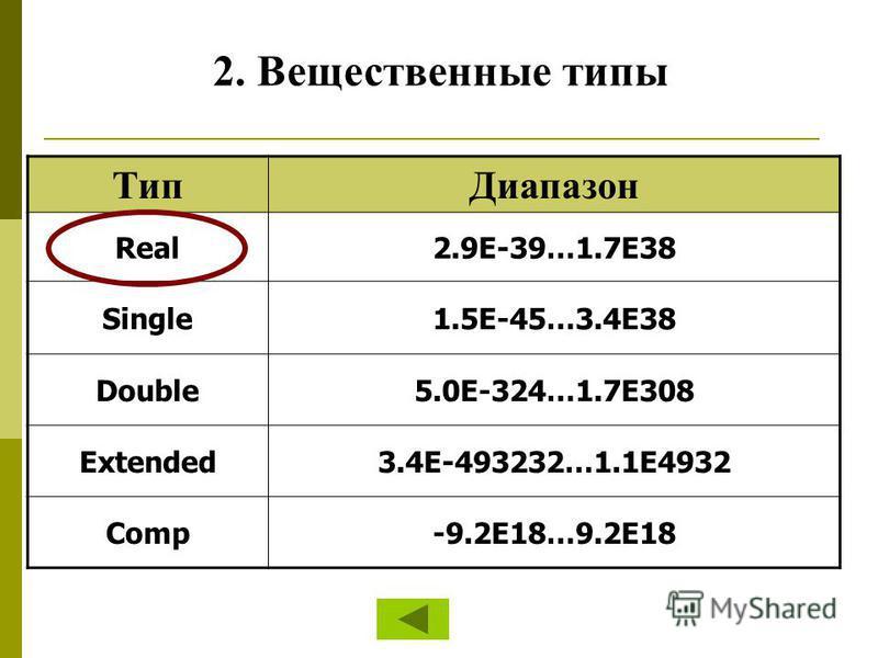 Тип Диапазон Real2.9E-39…1.7E38 Single1.5E-45…3.4E38 Double5.0E-324…1.7E308 Extended3.4E-493232…1.1E4932 Comp-9.2E18…9.2Е18 2. Вещественные типы