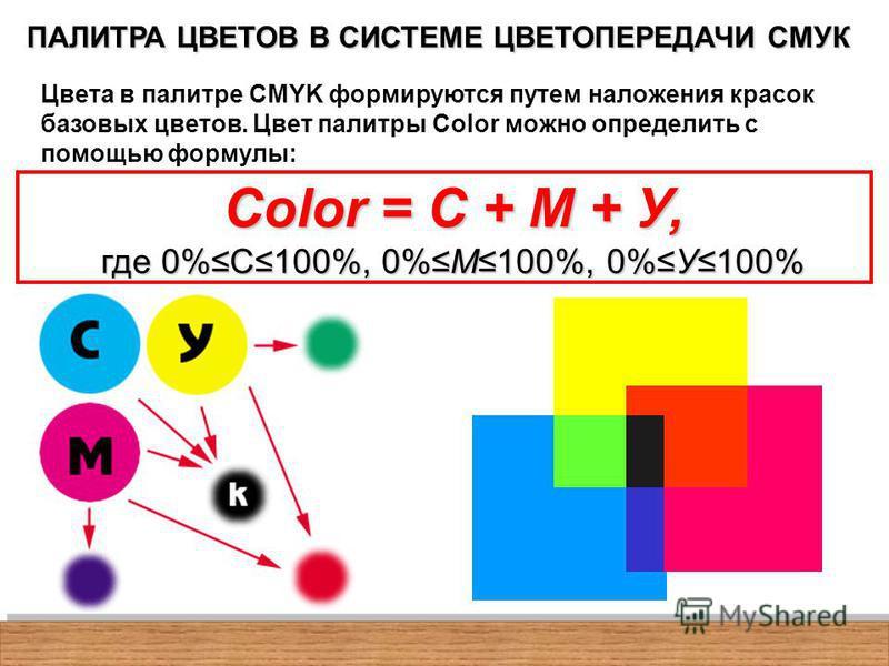 ПАЛИТРА ЦВЕТОВ В СИСТЕМЕ ЦВЕТОПЕРЕДАЧИ СМУК Color = С + М + У, где 0%С100%, 0%М100%, 0%У100% Цвета в палитре CMYK формируются путем наложения красок базовых цветов. Цвет палитры Color можно определить с помощью формулы: