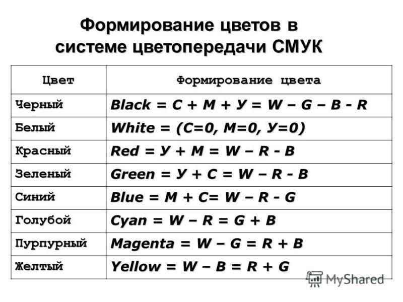 Формирование цветов в системе цветопередачи СМУК Цвет Формирование цвета Черный Black = С + М + У = W – G – В - R Белый White = (С=0, М=0, У=0) Красный Red = У + М = W – R - В Зеленый Green = У + С = W – R - В Синий Blue = М + С= W – R - G Голубой Cy