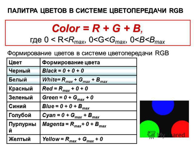Color = R + G + В, где 0 < R<R max, 0<G<G max, 0<В<В max Цвет Формирование цвета Черный Black = 0 + 0 + 0 Белый White= R так + G так + В так Красный Red = R так + 0 + 0 Зеленый Green = 0 + G так + 0 Синий Blue = 0 + 0 + В так Голубой Cyan = 0 + G так