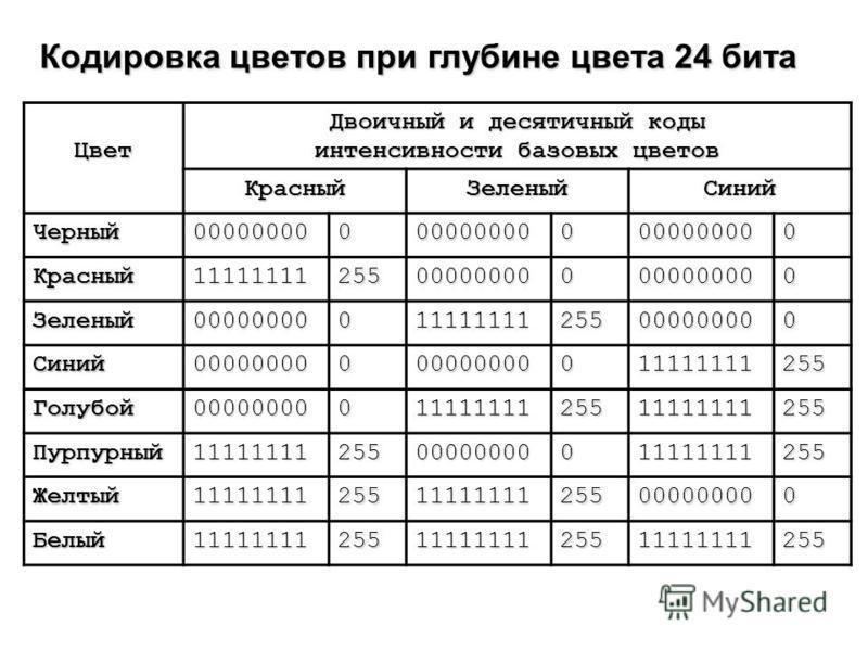 Кодировка цветов при глубине цвета 24 бита Цвет Двоичный и десятичный коды интенсивности базовых цветов Красный ЗеленыйСиний Черный 000000000000000000000000000 Красный 11111111255000000000000000000 Зеленый 00000000011111111255000000000 Синий 00000000