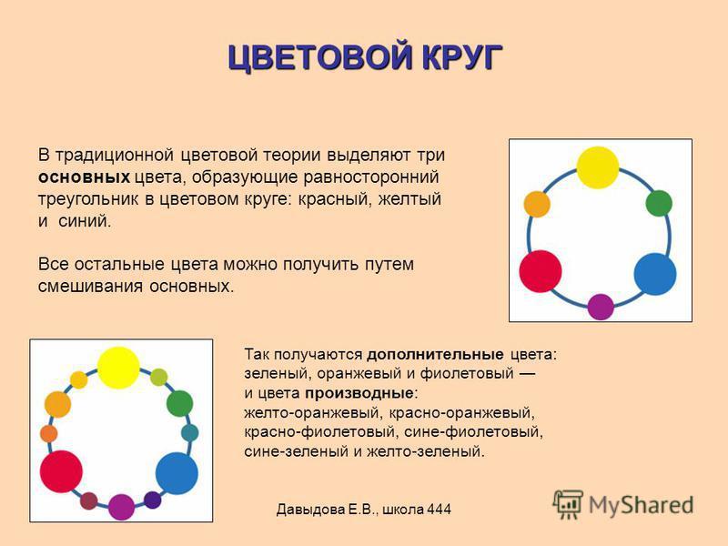 Давыдова Е.В., школа 444 ЦВЕТОВОЙ КРУГ В традиционной цветовой теории выделяют три основных цвета, образующие равносторонний треугольник в цветовом круге: красный, желтый и синий. Все остальные цвета можно получить путем смешивания основных. Так полу