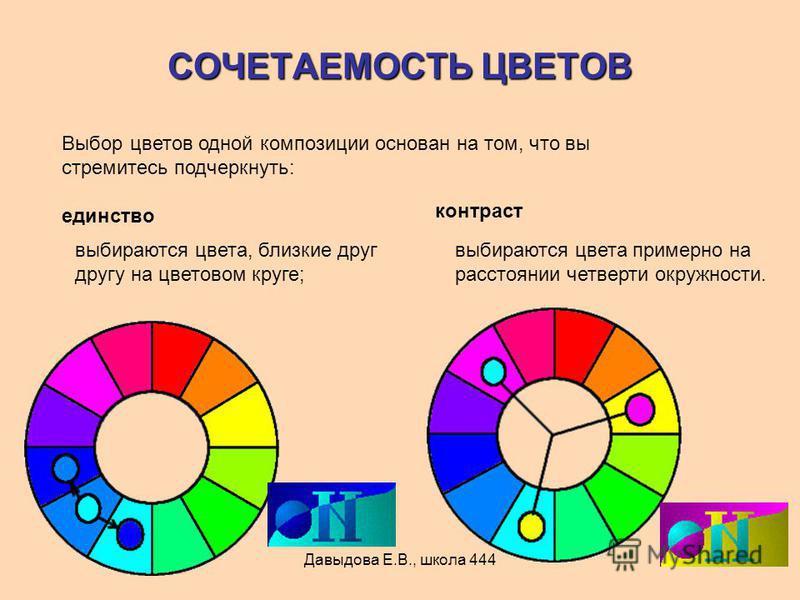 Давыдова Е.В., школа 444 СОЧЕТАЕМОСТЬ ЦВЕТОВ Выбор цветов одной композиции основан на том, что вы стремитесь подчеркнуть: единство выбираются цвета, близкие друг другу на цветовом круге; выбираются цвета примерно на расстоянии четверти окружности. ко