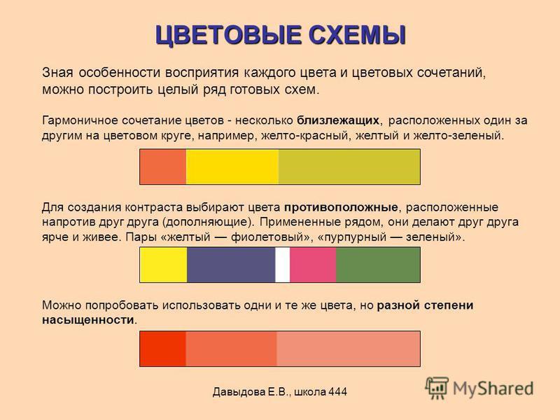 Давыдова Е.В., школа 444 ЦВЕТОВЫЕ СХЕМЫ Зная особенности восприятия каждого цвета и цветовых сочетаний, можно построить целый ряд готовых схем. Гармоничное сочетание цветов - несколько близлежащих, расположенных один за другим на цветовом круге, напр