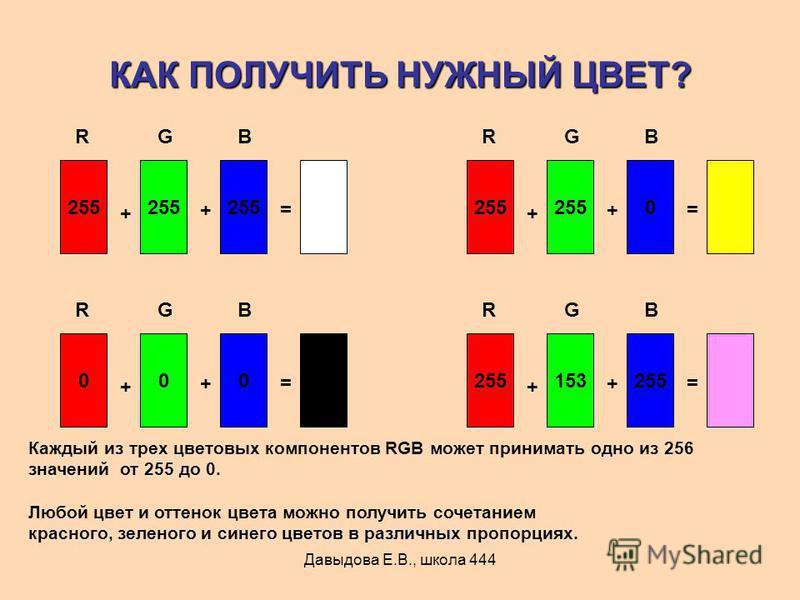 Давыдова Е.В., школа 444 КАК ПОЛУЧИТЬ НУЖНЫЙ ЦВЕТ? 255 + += RGB 000 + += RGB 0 + += RGB 153255 + += RGB Каждый из трех цветовых компонентов RGB может принимать одно из 256 значений от 255 до 0. Любой цвет и оттенок цвета можно получить сочетанием кра