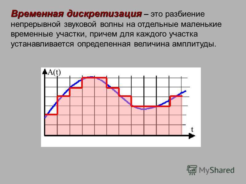 Временная дискретизация Временная дискретизация – это разбиение непрерывной звуковой волны на отдельные маленькие временные участки, причем для каждого участка устанавливается определенная величина амплитуды. t A(t)