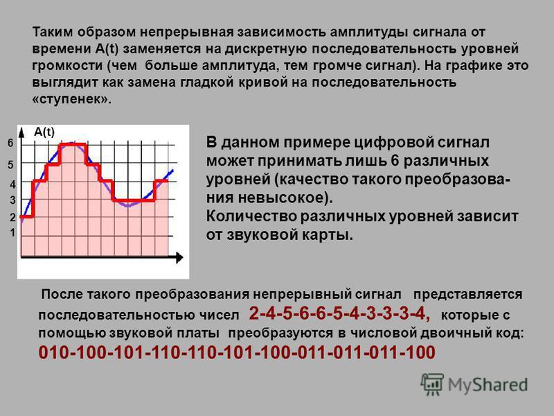Таким образом непрерывная зависимость амплитуды сигнала от времени А(t) заменяется на дискретную последовательность уровней громкости (чем больше амплитуда, тем громче сигнал). На графике это выглядит как замена гладкой кривой на последовательность «
