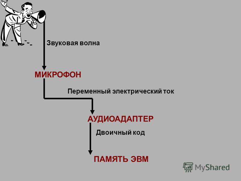 МИКРОФОН АУДИОАДАПТЕР ПАМЯТЬ ЭВМ Звуковая волна Переменный электрический ток Двоичный код