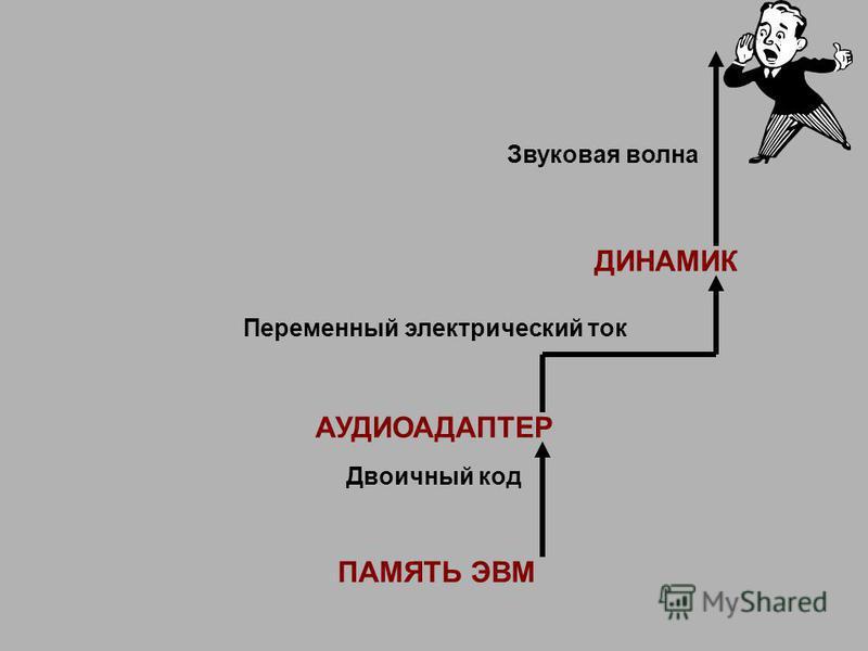 АУДИОАДАПТЕР ПАМЯТЬ ЭВМ ДИНАМИК Звуковая волна Переменный электрический ток Двоичный код