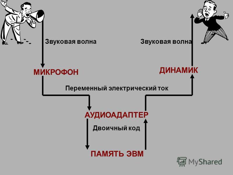 МИКРОФОН АУДИОАДАПТЕР ПАМЯТЬ ЭВМ ДИНАМИК Звуковая волна Переменный электрический ток Двоичный код