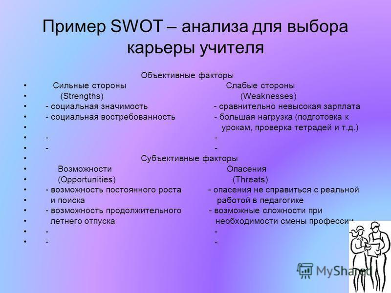 Пример SWOT – анализа для выбора карьеры учителя Объективные факторы Сильные стороны Слабые стороны (Strengths) (Weaknesses) - социальная значимость - сравнительно невысокая зарплата - социальная востребованность - большая нагрузка (подготовка к урок