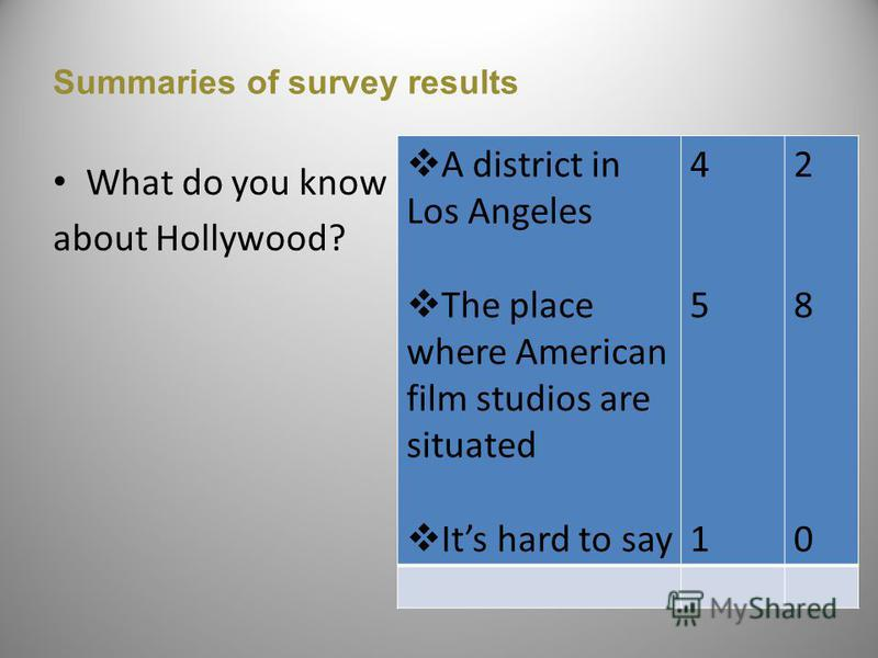 Summaries of survey results What do you know about Hollywood? A district in Los Angeles The place where American film studios are situated Its hard to say 45 145 1 28 028 0