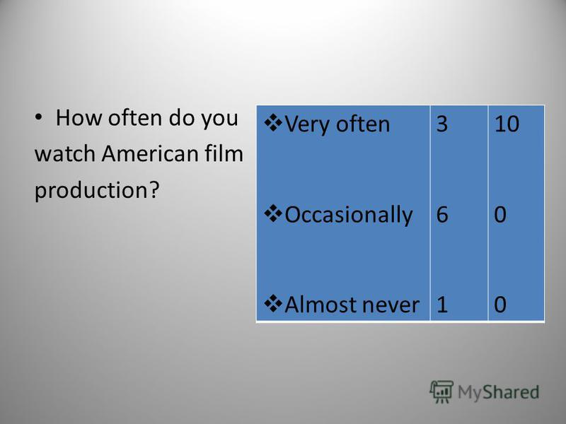 How often do you watch American film production? Very often Occasionally Almost never 361361 10 0