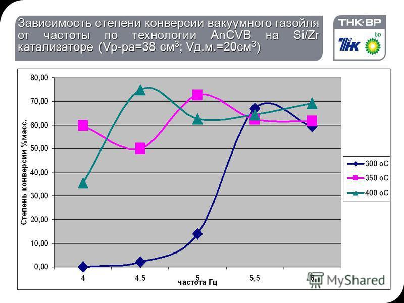 Зависимость степени конверсии вакуумного газойля от частоты по технологии AnCVB на Si/Zr катализаторе (Vр-ра=38 см 3 ; Vд.м.=20 см 3 )