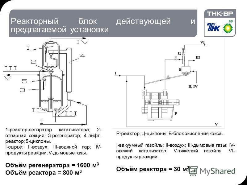 1-реактор-сепаратор катализатора; 2- отпарная секция; 3-регенератор; 4-лифт- реактор; 5-циклоны. І-сырьё; II-воздух; III-водяной пар; IV- продукты реакции; V-дымовые газы. Объём регенератора = 1600 м 3 Объём реактора = 800 м 3 Р-реактор; Ц-циклоны; Б