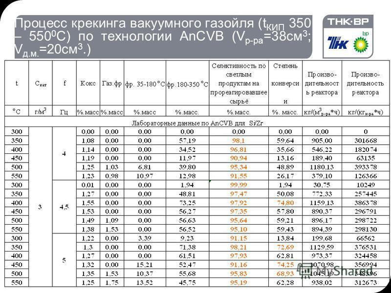 Процесс крекинга вакуумного газойля (t КИП 350 – 550 0 С) по технологии AnCVB (V р-ра =38 см 3 ; V д.м. =20 см 3.)