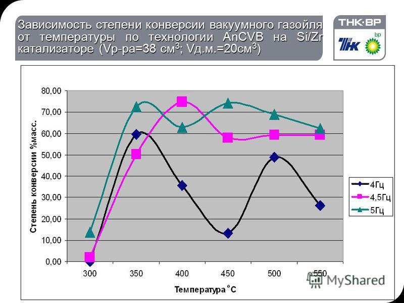 Зависимость степени конверсии вакуумного газойля от температуры по технологии AnCVB на Si/Zr катализаторе (Vр-ра=38 см 3 ; Vд.м.=20 см 3 )