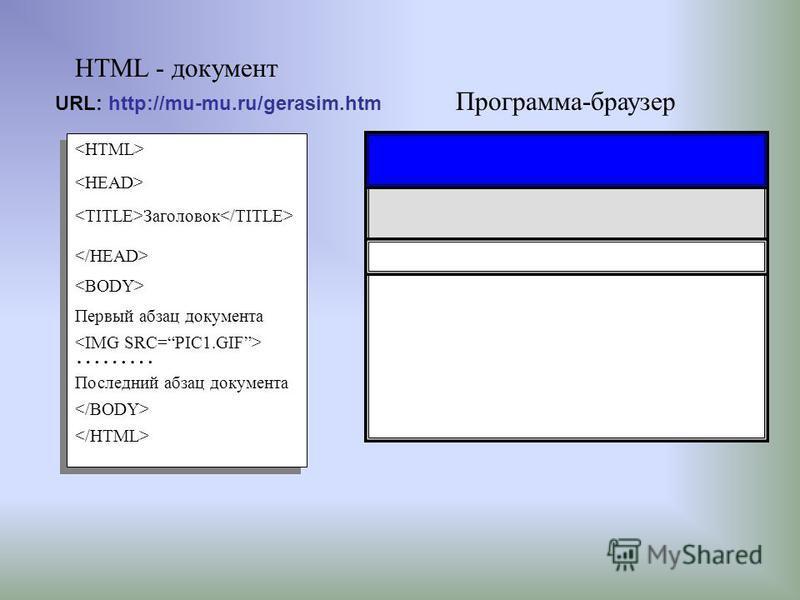 Программа-браузер HTML - документ Заголовок Первый абзац документа ……… Последний абзац документа URL: http://mu-mu.ru/gerasim.htm