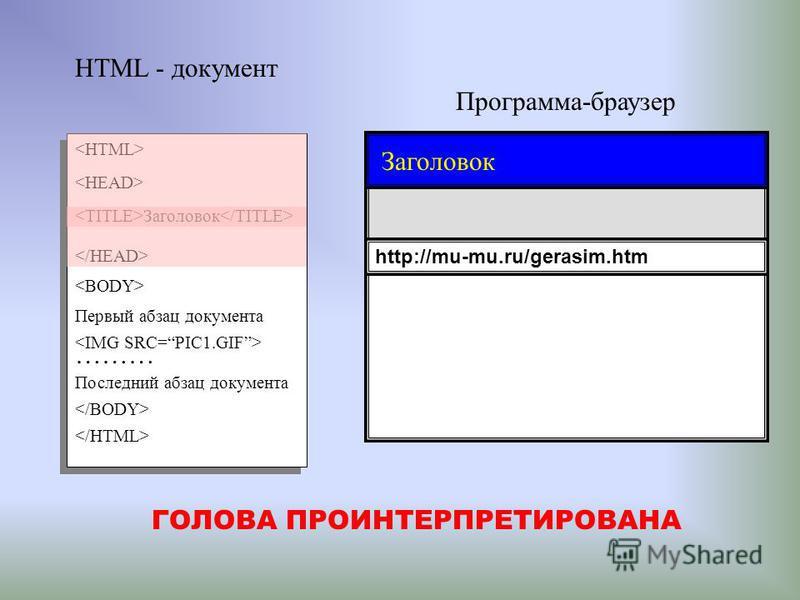 Программа-браузер HTML - документ Заголовок Первый абзац документа ……… Последний абзац документа http://mu-mu.ru/gerasim.htm ГОЛОВА ПРОИНТЕРПРЕТИРОВАНА Заголовок