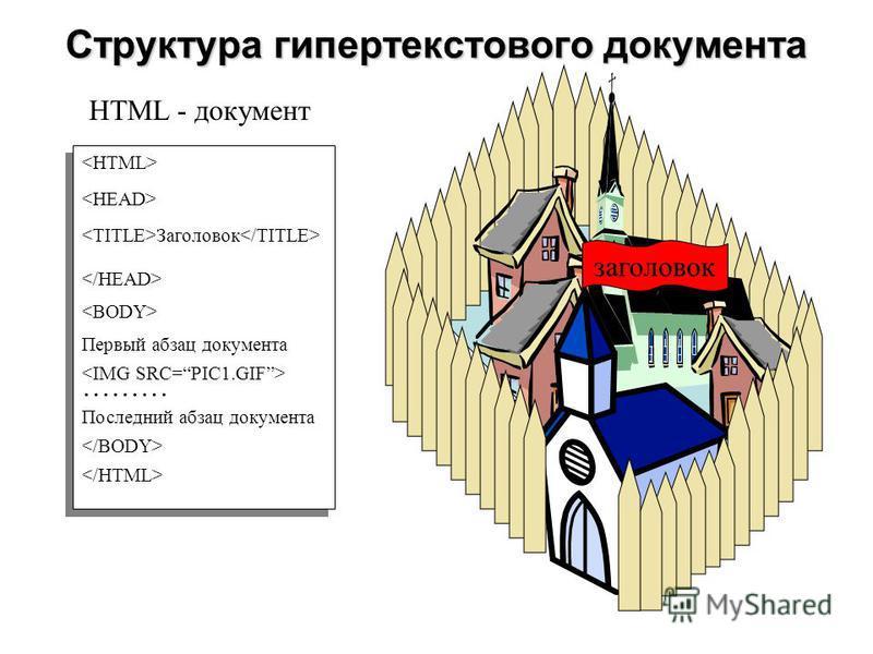 HTML - документ <HTML> </HTML> Структура гипертекстового документа <TITLE>Заголовок</TITLE> Первый абзац документа <IMG SRC=PIC1.GIF> ……… Последний абзац документа заголовок