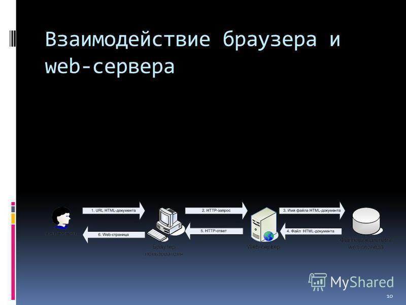 Взаимодействие браузера и web-сервера 10