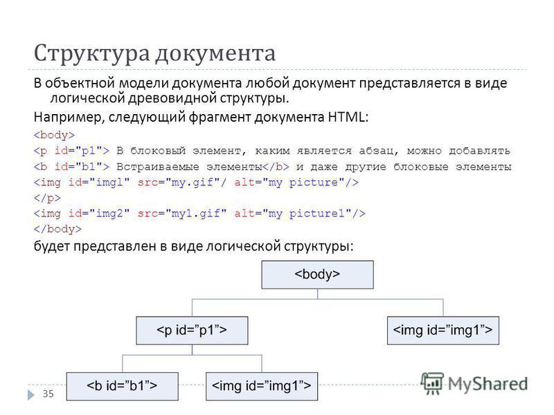 Структура документа 35 В объектной модели документа любой документ представляется в виде логической древовидной структуры. Например, следующий фрагмент документа HTML: В блоковый элемент, каким является абзац, можно добавлять Встраиваемые элементы и