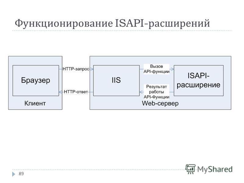 Функционирование ISAPI- расширений 89