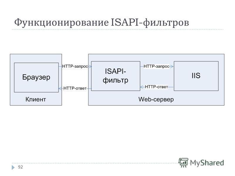 Функционирование ISAPI- фильтров 92