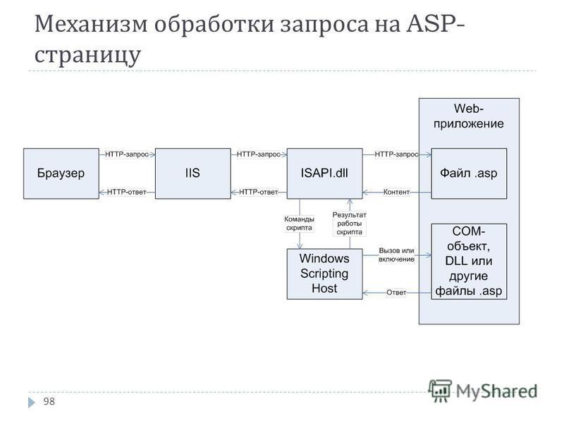 Механизм обработки запроса на ASP- страницу 98