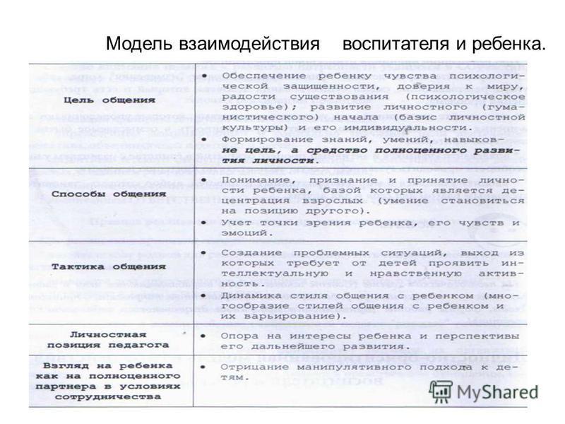 Модель взаимодействия воспитателя и ребенка.