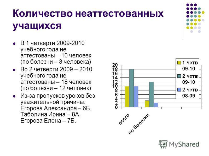 Количество неаттестованных учащихся В 1 четверти 2009-2010 учебного года не аттестованы – 10 человек (по болезни – 3 человека) Во 2 четверти 2009 – 2010 учебного года не аттестованы – 18 человек (по болезни – 12 человек) Из-за пропусков уроков без ув