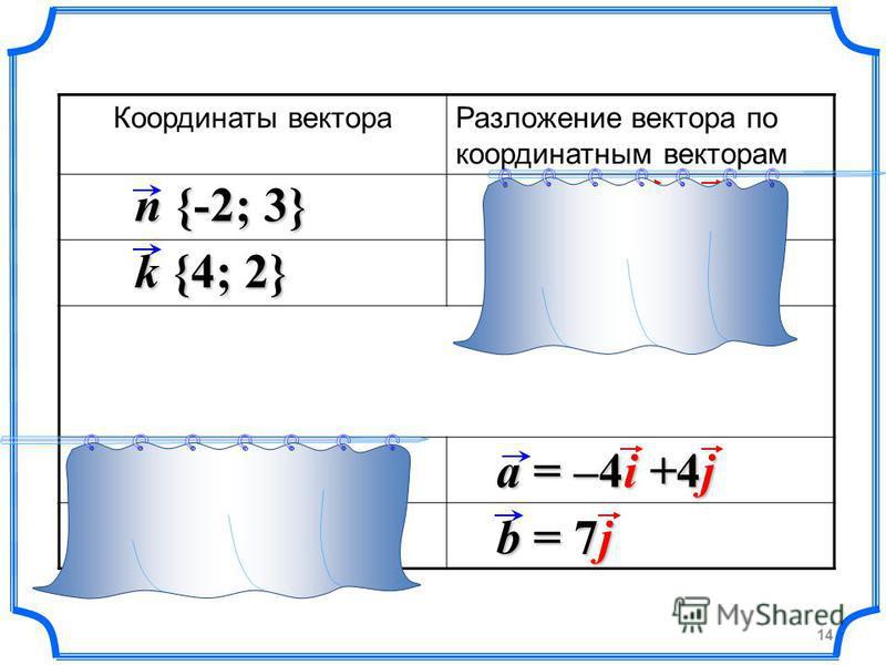 Координаты вектора Разложение вектора по координатным векторам n {-2; 3} k {4; 2} a {-4; 4} b {0; 7} a = –4i +4j n = – 2i+3j k = 4i+2j b = 7j 14