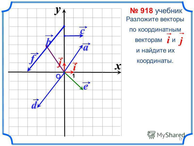 О 1i jxya b c e d f 918 учебник Разложите векторы по координатным векторам и и найдите их координаты.i j 17