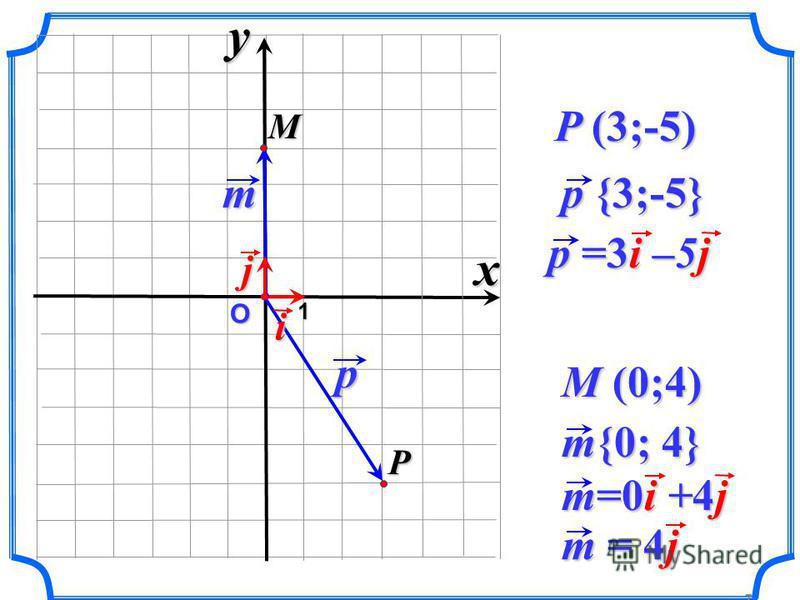 О p p {3;-5} P 1 P (3;-5) i p =3i –5j m j M m{0; 4} M (0;4) m=0i +4j xy m = 4j 7